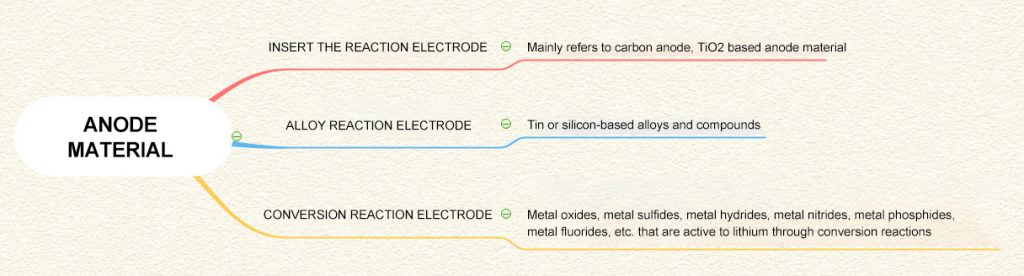 Requirements for anode materials for 12V lithium-ion batteries
