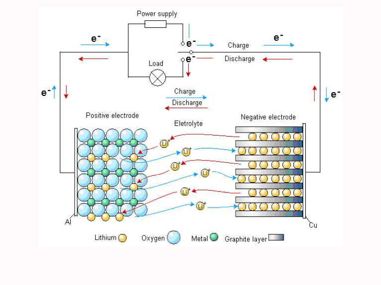Requirements for cathode materials for 12V lithium-ion batteries