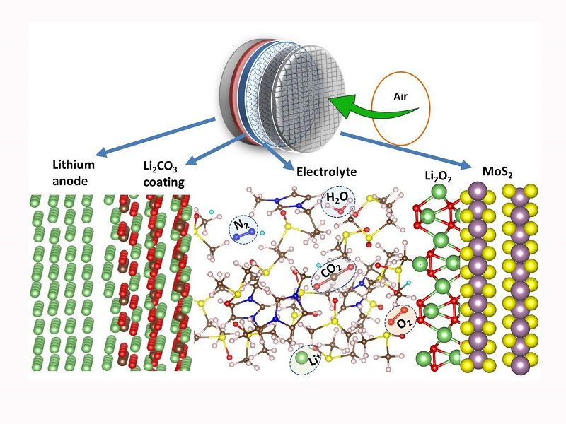 Energy density and future development of lithium-air batteries