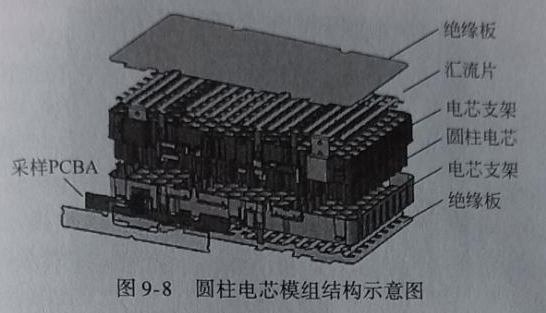 Cylindrical cell module structure and process introduction