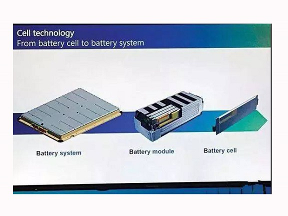 Overview of Power Battery Pack Process and Technology