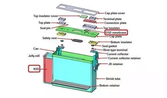Square battery cell module structure and process introduction